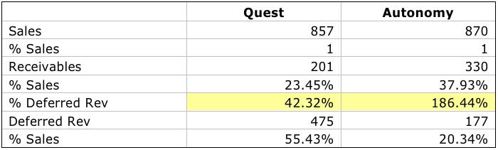 Quest Autonomy BS