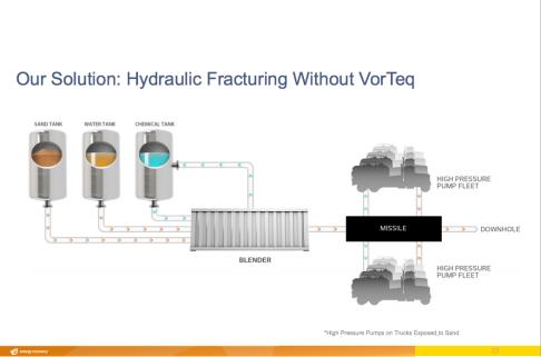 FrackingWIthoutVorteq